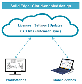 cloud-enabled-solid-edge